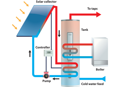Sun Water Systems 80
